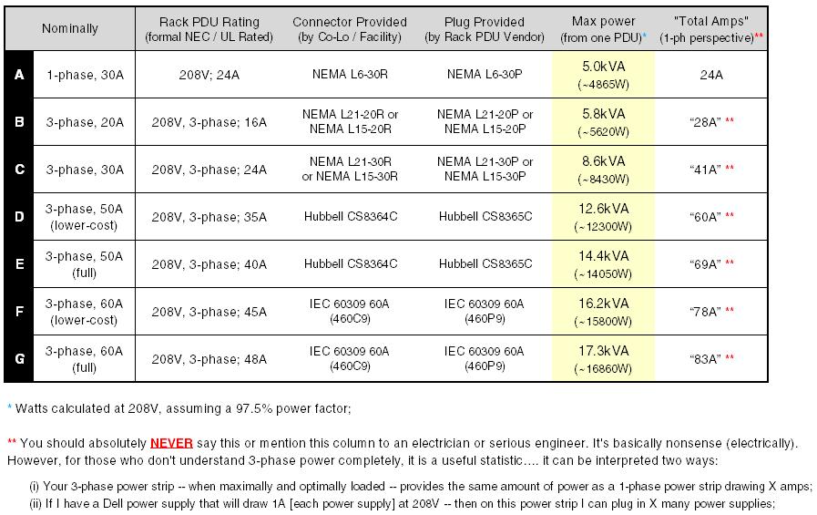 Data center blog 3 phase 208v power strips rack pdus for 3 phase motor power calculation