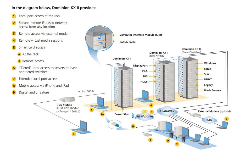 kx 2 diagram